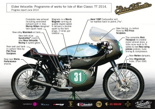 Eldee Velocette, programme of works, work in progress , info graphic, MagentaDot Brands, race preparation, Velocette Racing New Zealand