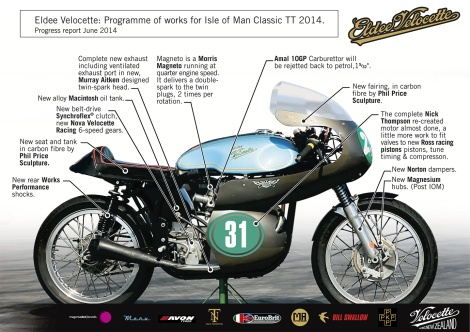 Eldee Velocette, programme of works, work in progress , info graphic, MagentaDot Brands, race preparation, Velocette Racing New Zealand